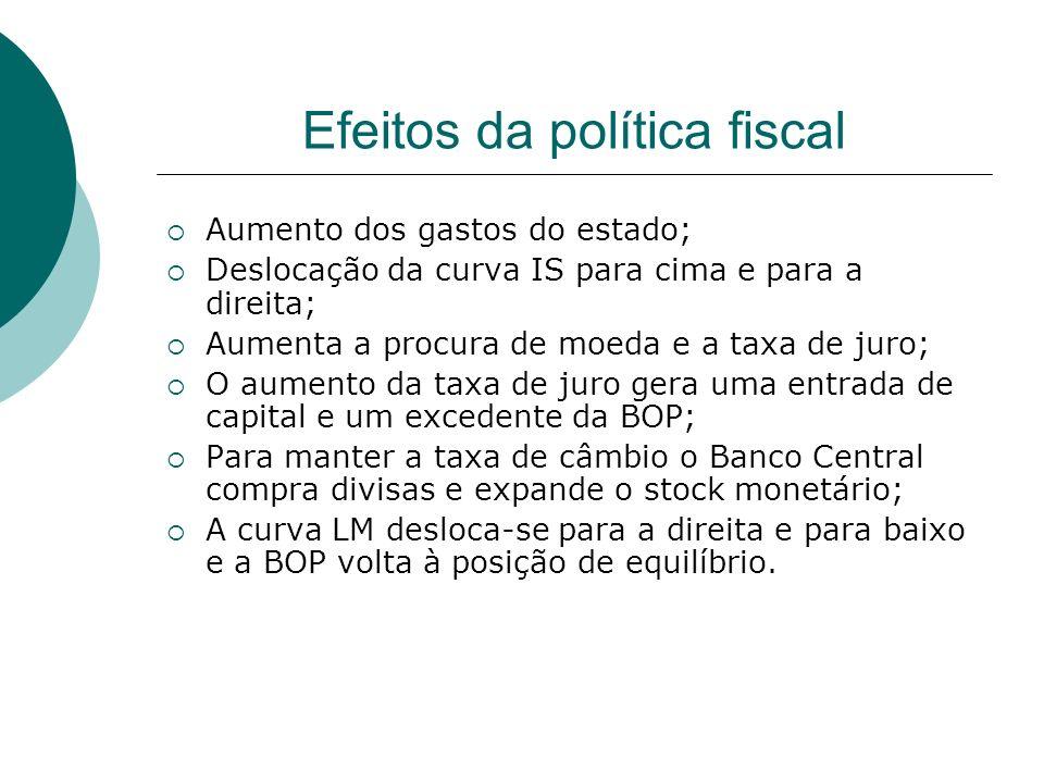 Efeitos da política fiscal