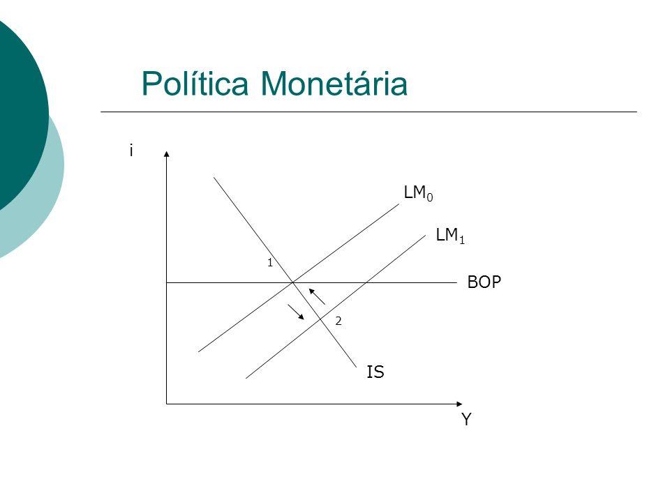 Política Monetária i LM0 LM1 1 BOP 2 IS Y