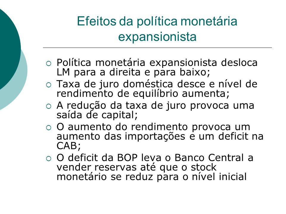 Efeitos da política monetária expansionista