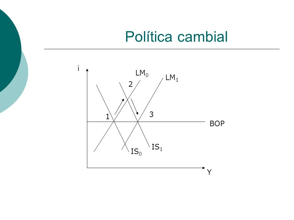 Política cambial i LM0 LM1 2 3 1 BOP IS1 IS0 Y