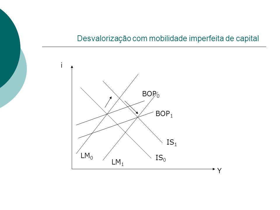 Desvalorização com mobilidade imperfeita de capital