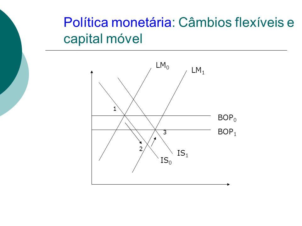 Política monetária: Câmbios flexíveis e capital móvel