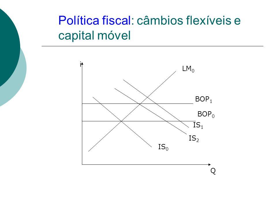 Política fiscal: câmbios flexíveis e capital móvel