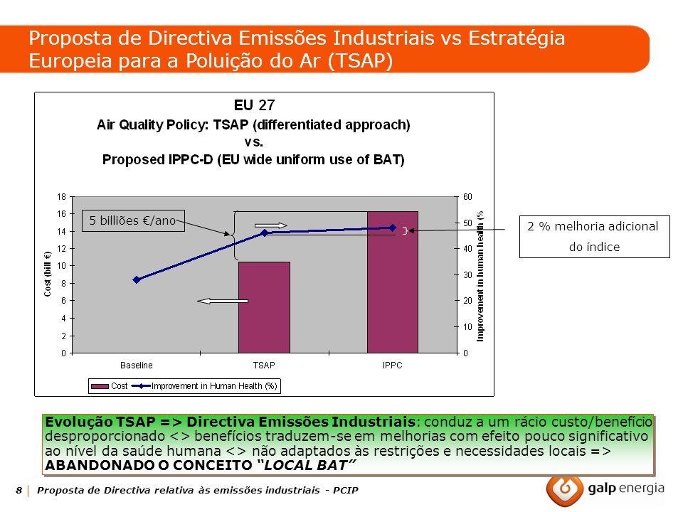 Proposta de Directiva Emissões Industriais vs Estratégia Europeia para a Poluição do Ar (TSAP)
