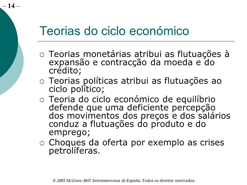 Teorias do ciclo económico