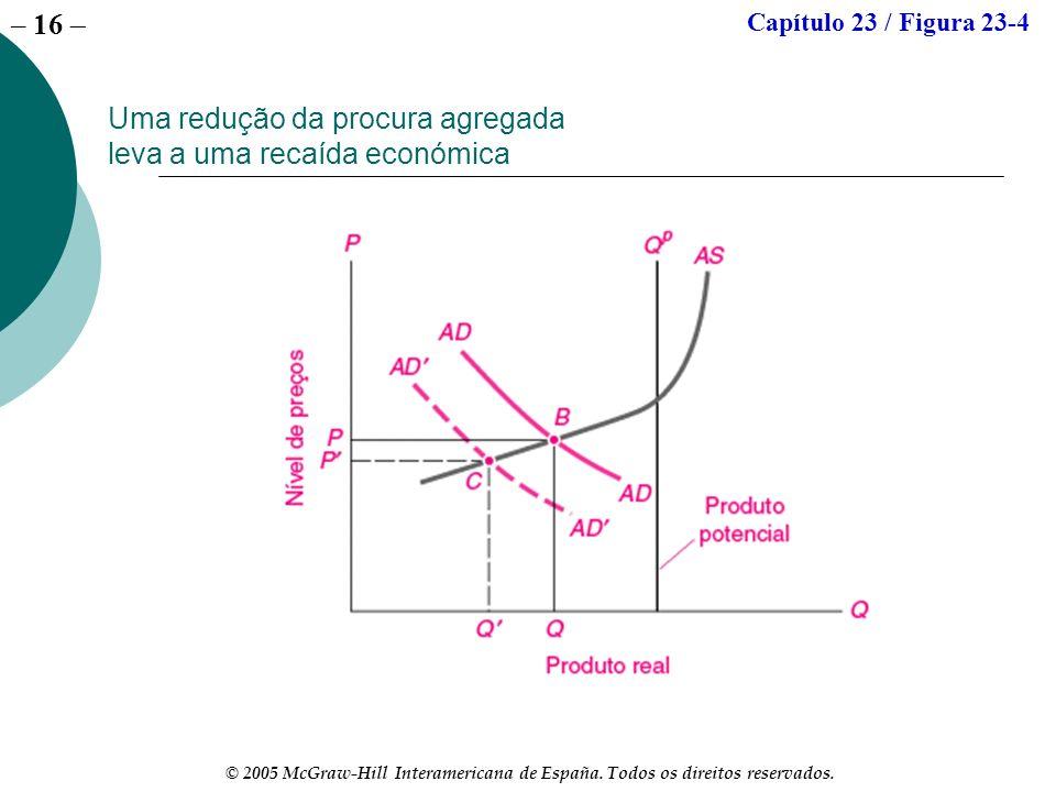 Uma redução da procura agregada leva a uma recaída económica
