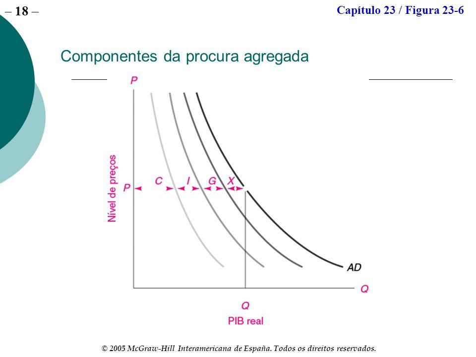 Componentes da procura agregada