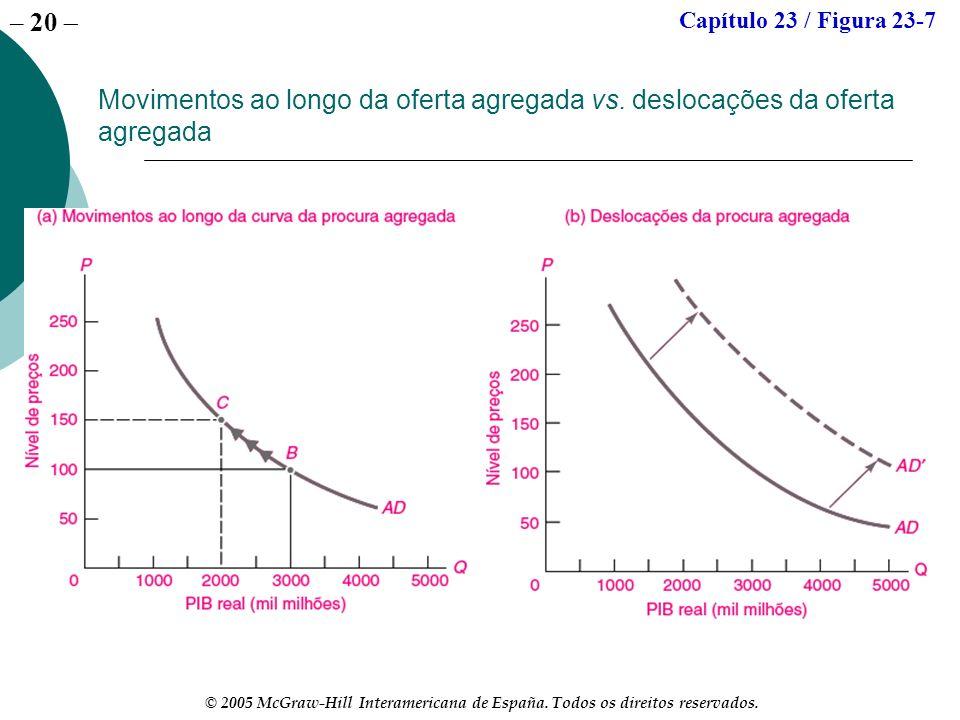 Capítulo 23 / Figura 23-7 Movimentos ao longo da oferta agregada vs. deslocações da oferta agregada