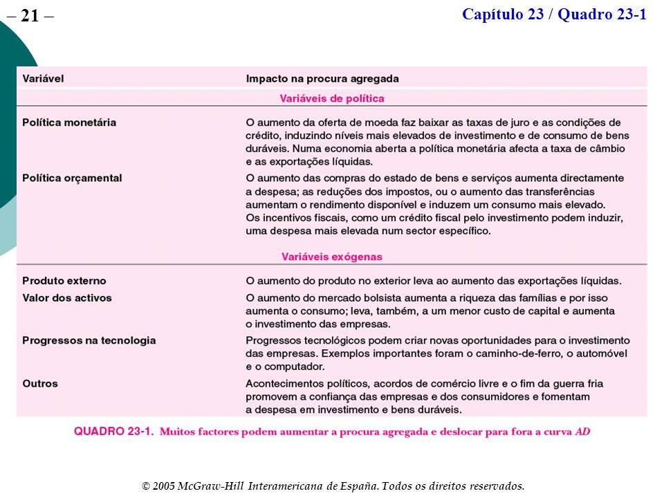 Capítulo 23 / Quadro 23-1