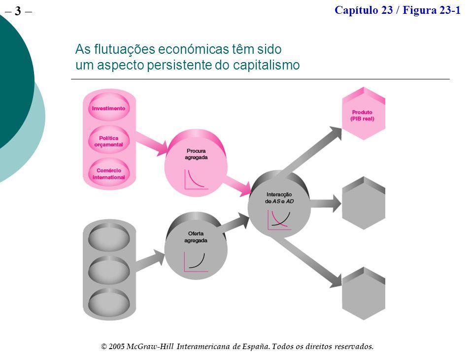 Capítulo 23 / Figura 23-1 As flutuações económicas têm sido um aspecto persistente do capitalismo