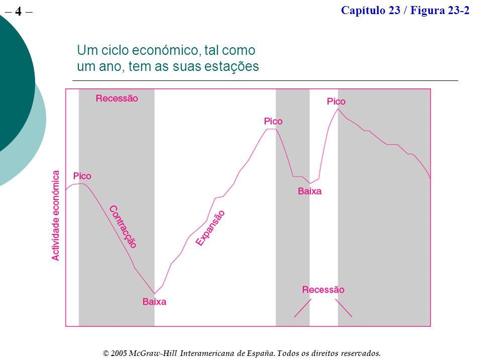 Um ciclo económico, tal como um ano, tem as suas estações