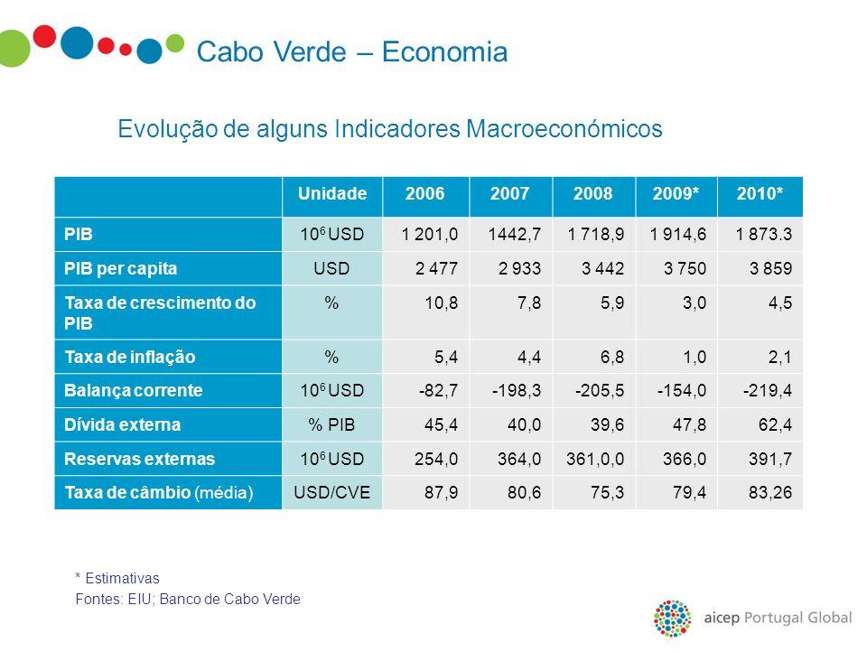 Cabo Verde – Economia Evolução de alguns Indicadores Macroeconómicos