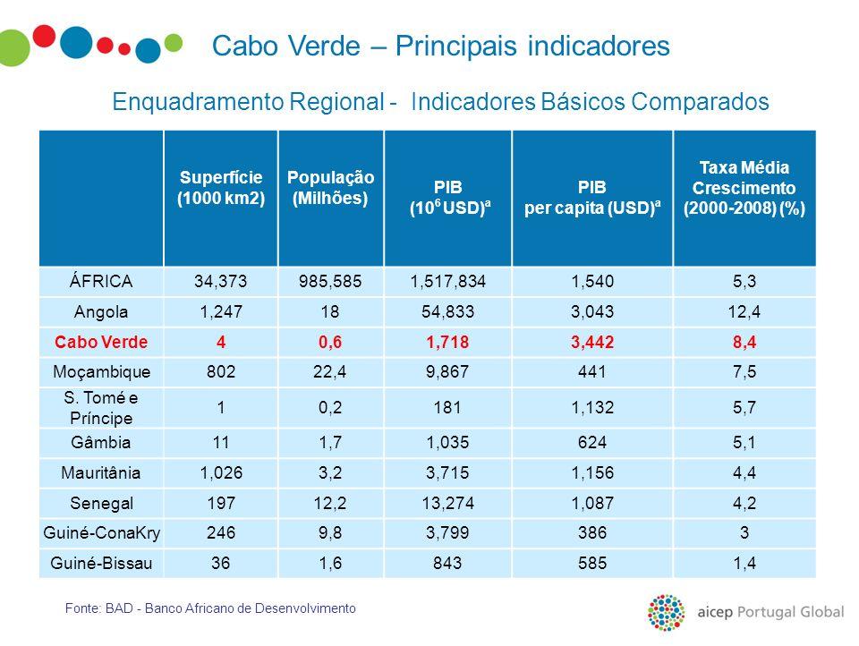 Cabo Verde – Principais indicadores