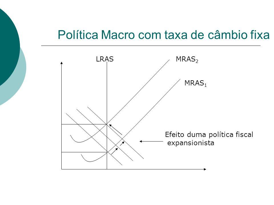 Política Macro com taxa de câmbio fixa