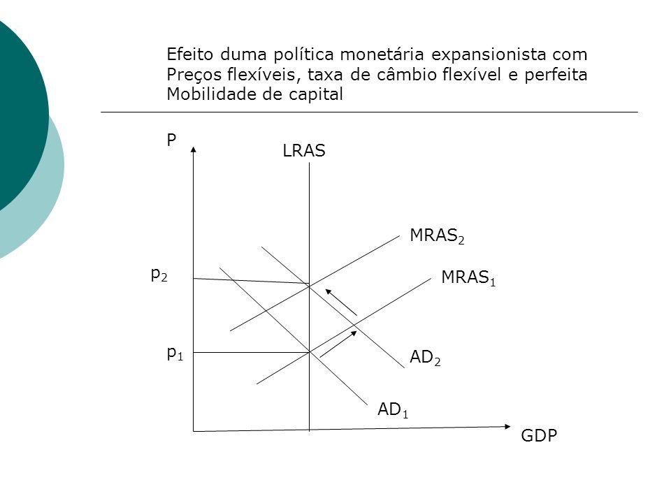 Efeito duma política monetária expansionista com