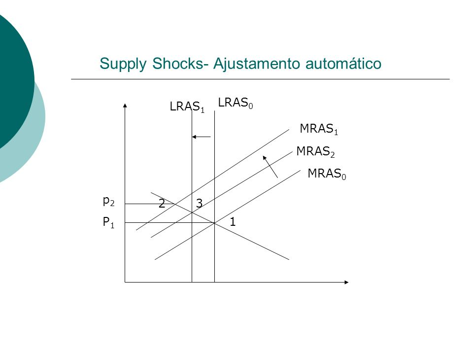Supply Shocks- Ajustamento automático