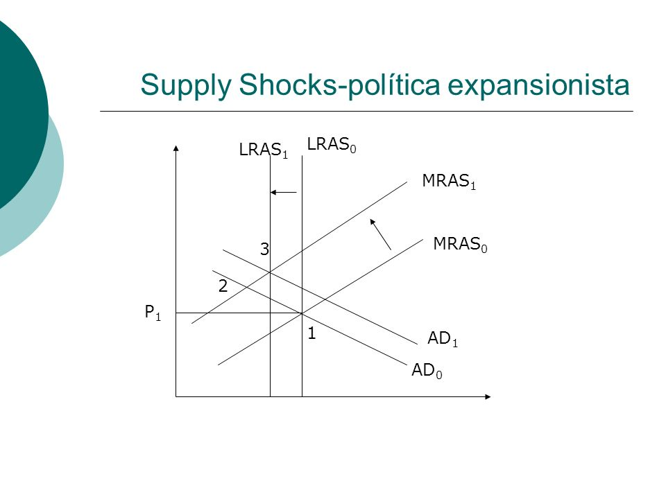 Supply Shocks-política expansionista