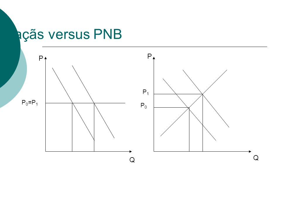 Maçãs versus PNB P P P1 P0=P1 P0 Q Q