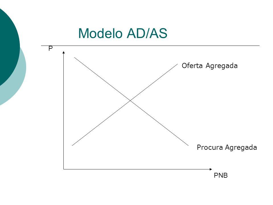 Modelo AD/AS P Oferta Agregada Procura Agregada PNB
