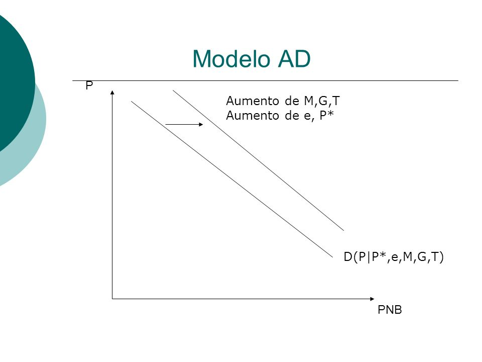 Modelo AD P Aumento de M,G,T Aumento de e, P* D(P|P*,e,M,G,T) PNB