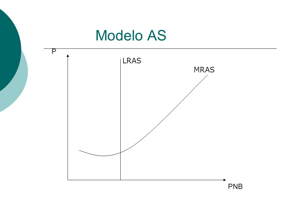 Modelo AS P LRAS MRAS PNB