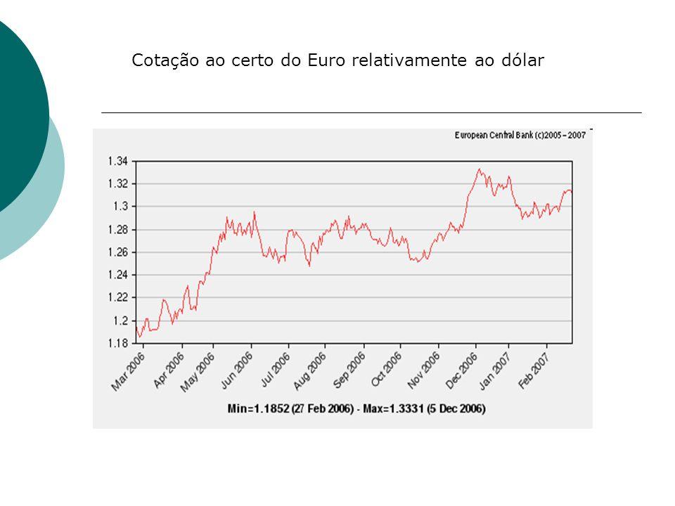 Cotação ao certo do Euro relativamente ao dólar