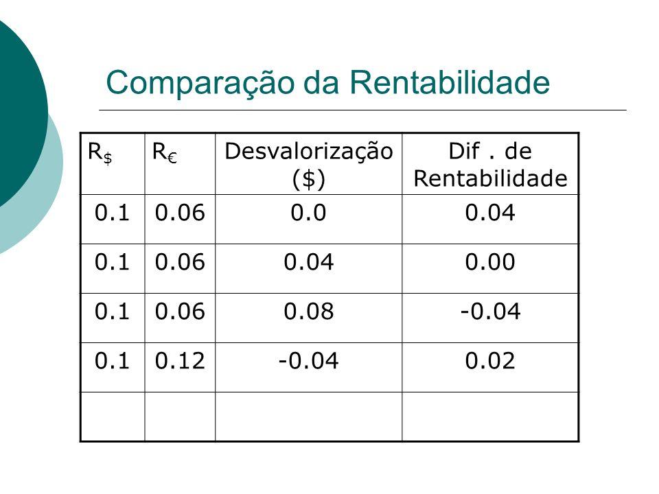 Comparação da Rentabilidade