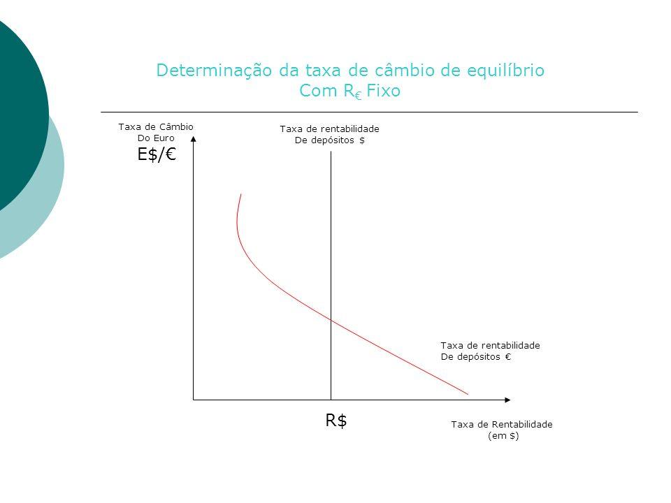 Determinação da taxa de câmbio de equilíbrio