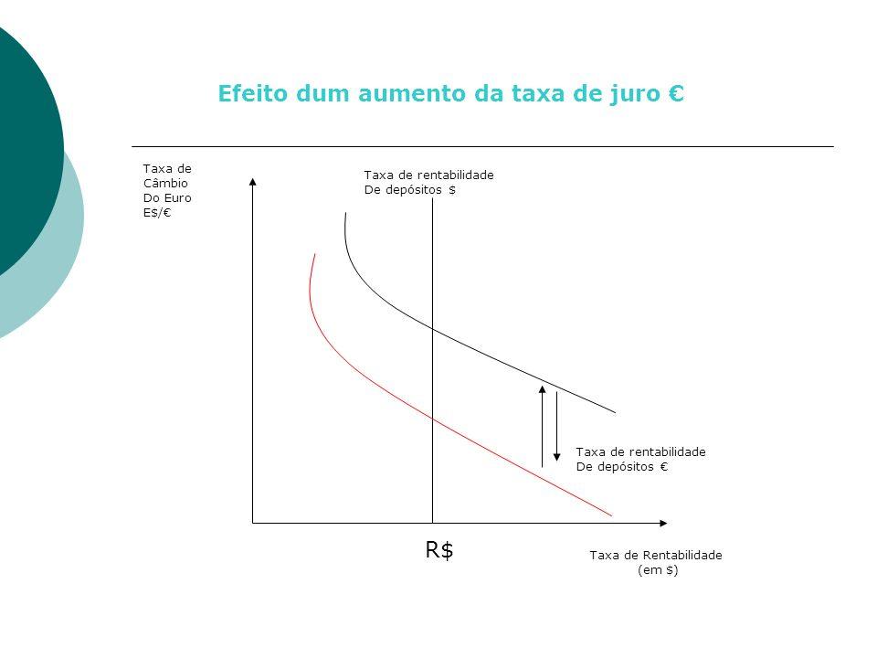 Efeito dum aumento da taxa de juro €