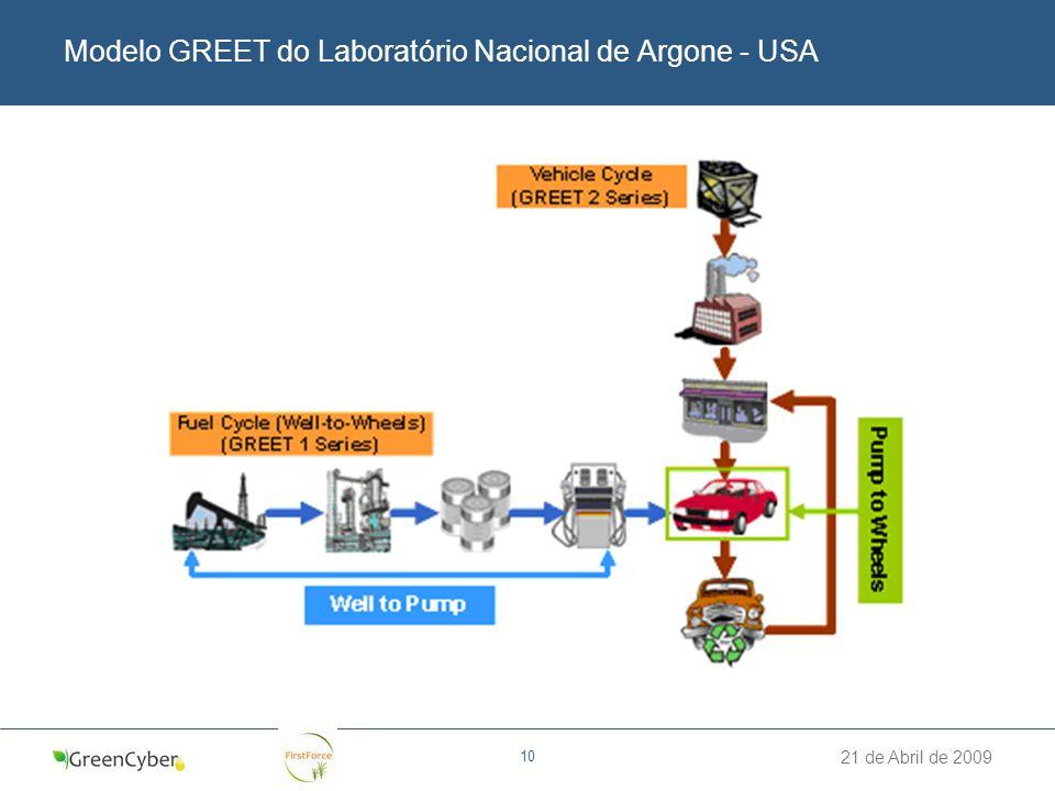 Modelo GREET do Laboratório Nacional de Argone - USA