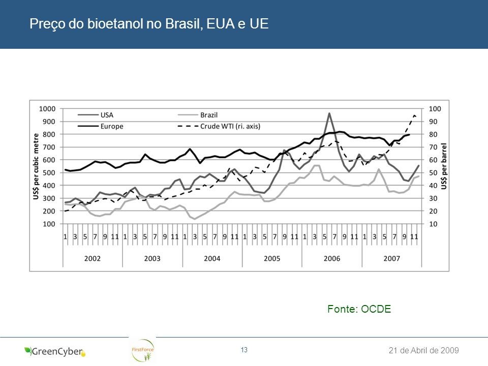 Preço do bioetanol no Brasil, EUA e UE
