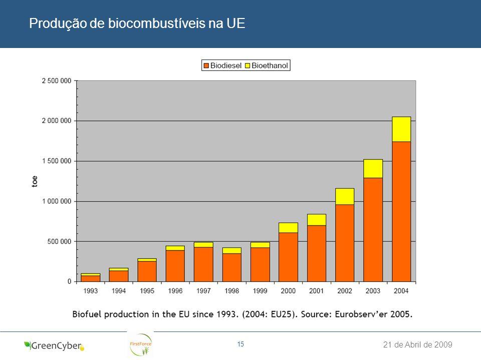 Produção de biocombustíveis na UE