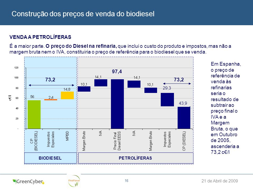 Construção dos preços de venda do biodiesel