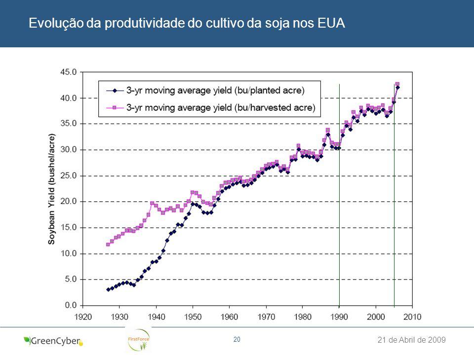 Evolução da produtividade do cultivo da soja nos EUA