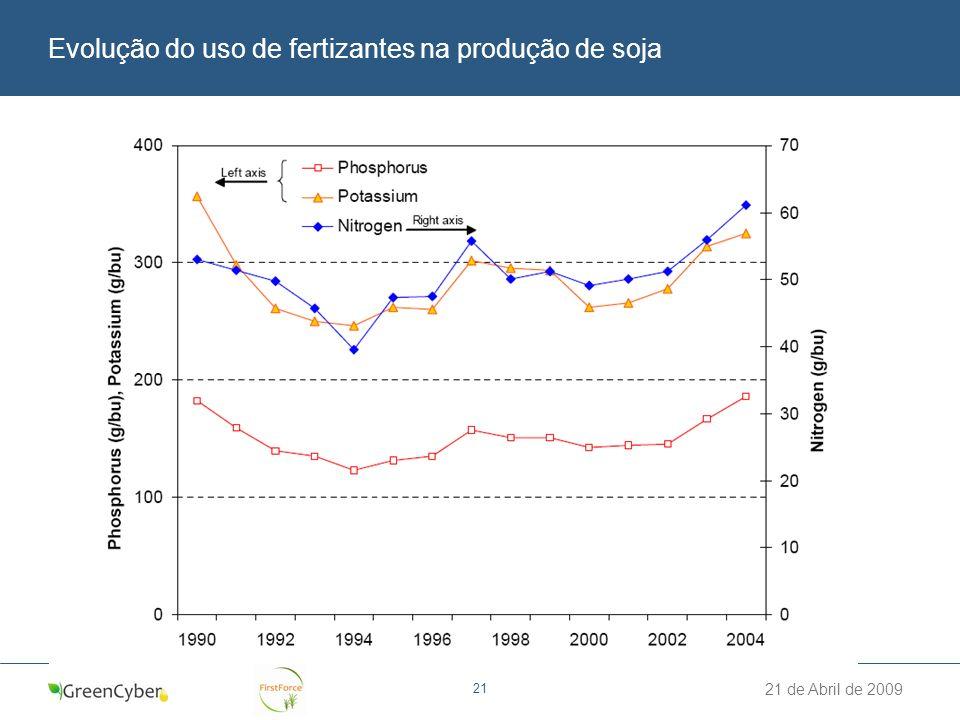 Evolução do uso de fertizantes na produção de soja