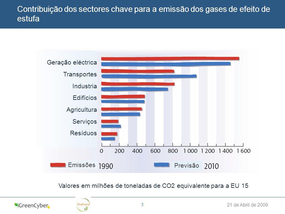 Valores em milhões de toneladas de CO2 equivalente para a EU 15