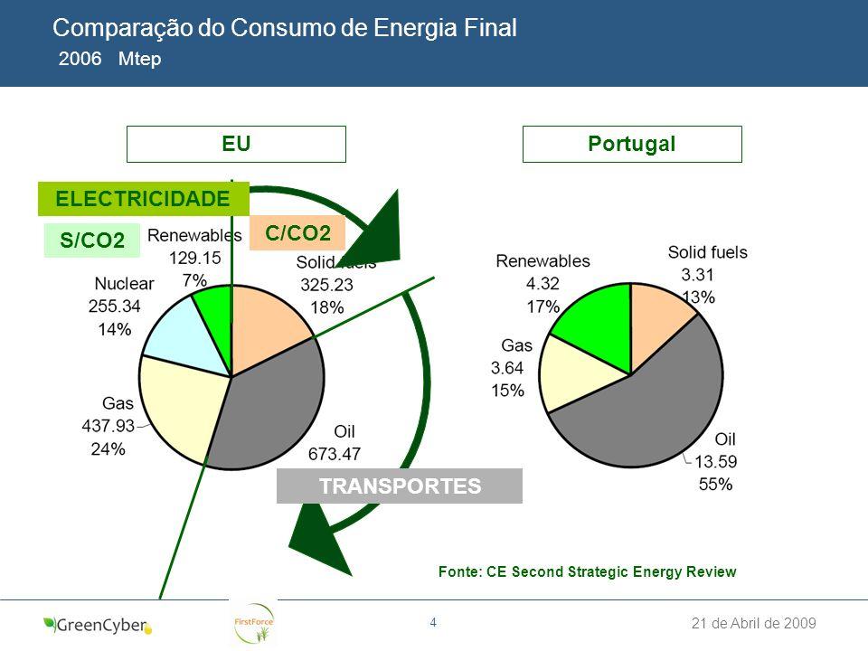 Comparação do Consumo de Energia Final 2006 Mtep