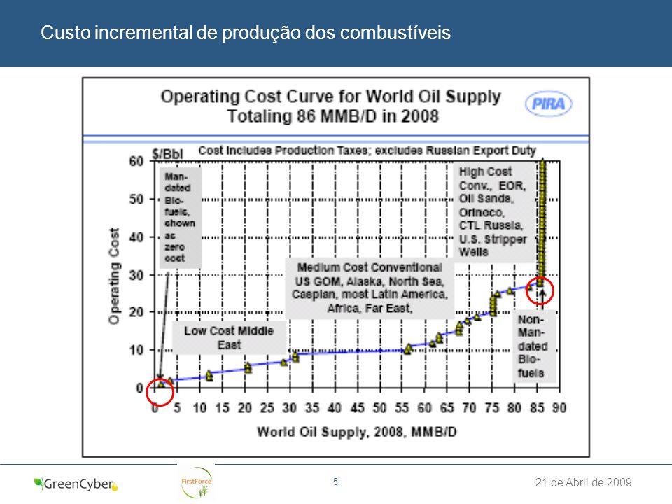 Custo incremental de produção dos combustíveis