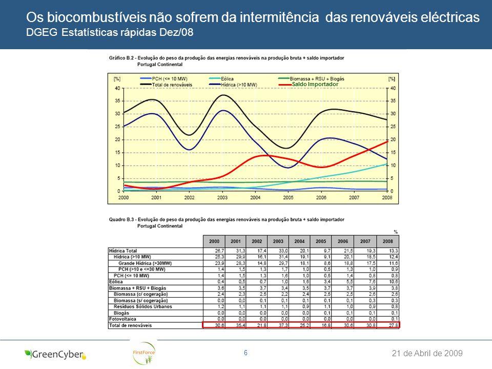 Os biocombustíveis não sofrem da intermitência das renováveis eléctricas DGEG Estatísticas rápidas Dez/08