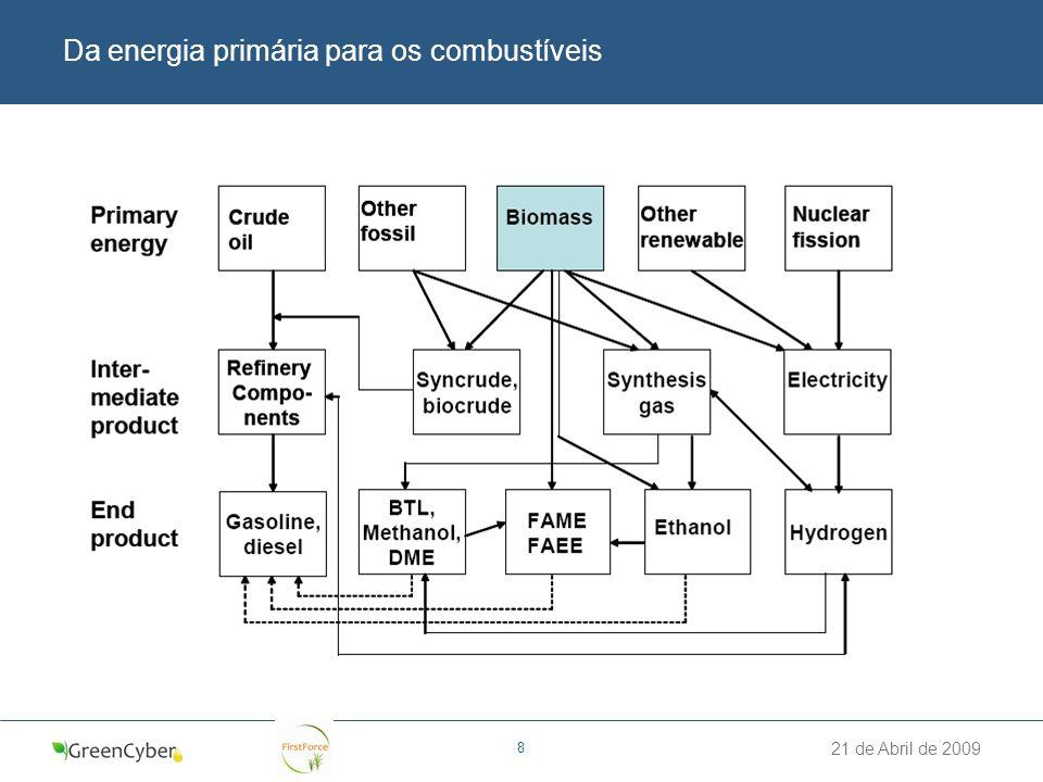 Da energia primária para os combustíveis