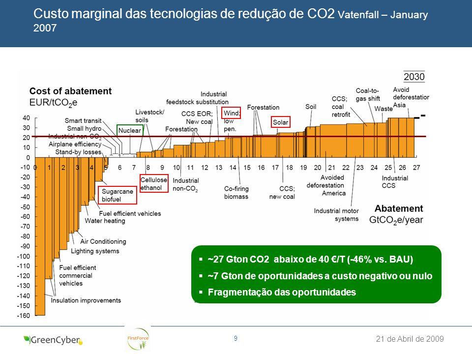 Custo marginal das tecnologias de redução de CO2 Vatenfall – January 2007