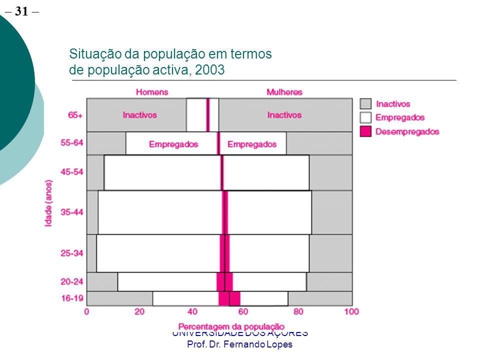 Situação da população em termos de população activa, 2003