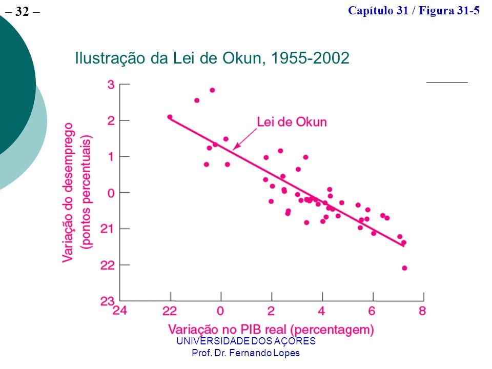 Ilustração da Lei de Okun, 1955-2002