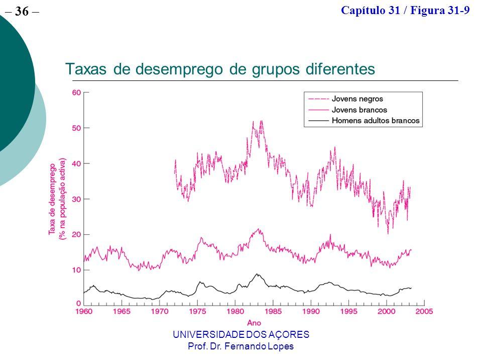 Taxas de desemprego de grupos diferentes