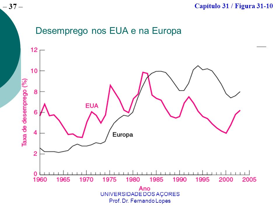 Desemprego nos EUA e na Europa