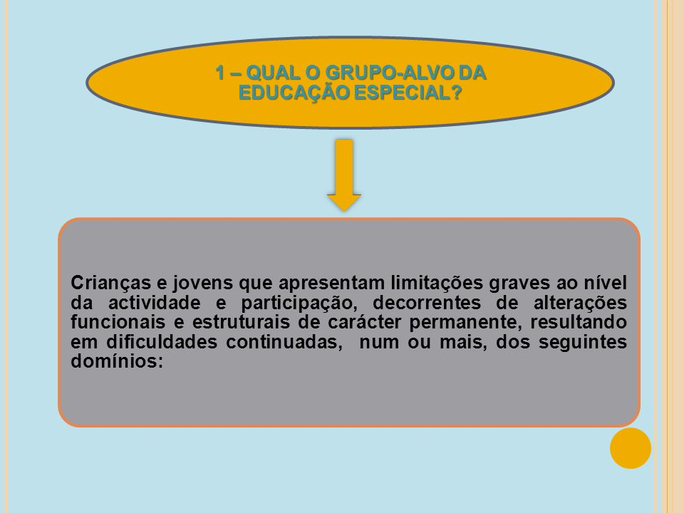 1 – QUAL O GRUPO-ALVO DA EDUCAÇÃO ESPECIAL