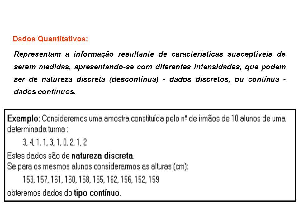 Dados Quantitativos: