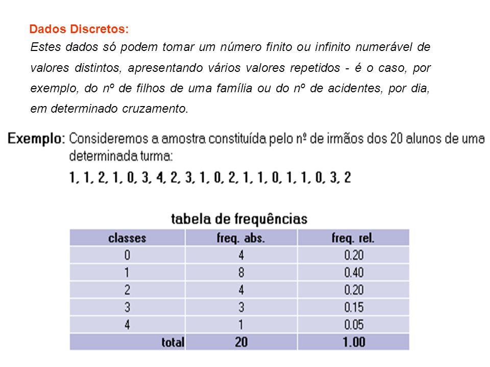 Dados Discretos: