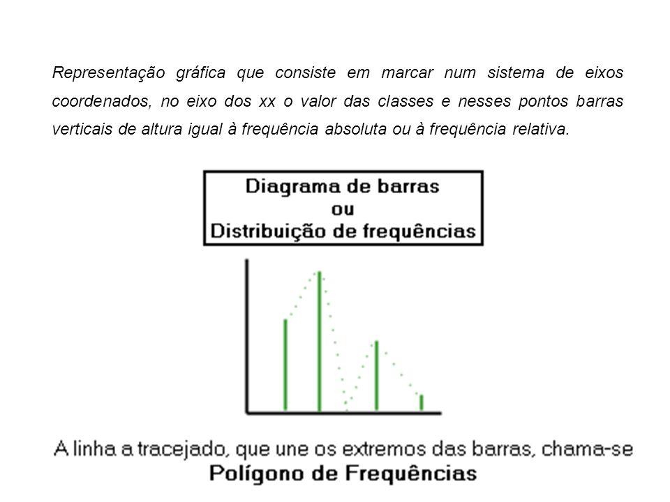 Representação gráfica que consiste em marcar num sistema de eixos coordenados, no eixo dos xx o valor das classes e nesses pontos barras verticais de altura igual à frequência absoluta ou à frequência relativa.