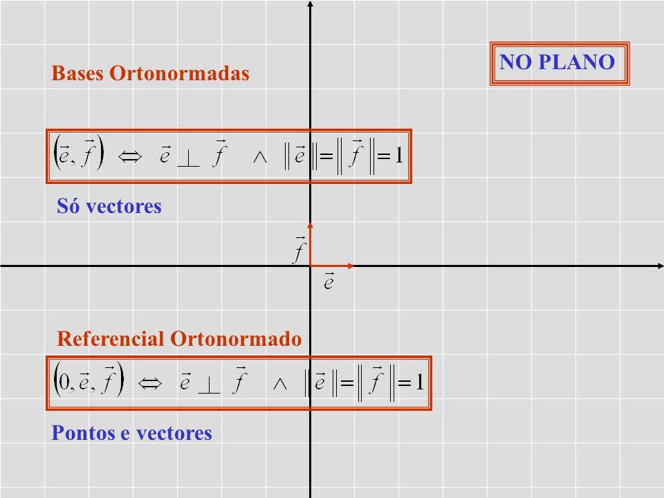 NO PLANO Bases Ortonormadas Só vectores Referencial Ortonormado Pontos e vectores
